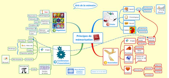 Carte heuristique ou mindmap : arts de la mémoire - principes de mémorisation