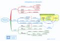 Carte heuristique : trois types de cartographie de l'information