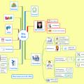 Sitemap interactive du site Marco Bertolini - Conseil et Formation réalisée avec XMind et Thinglink