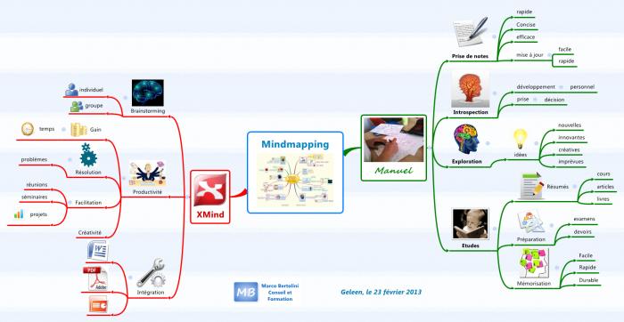 Carte mentale : mindmapping manuel ou avec logiciel XMind