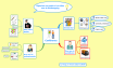 Mindmap ou carte mentale : structure de la conférence sur le mindmapping à La Forge à Liège
