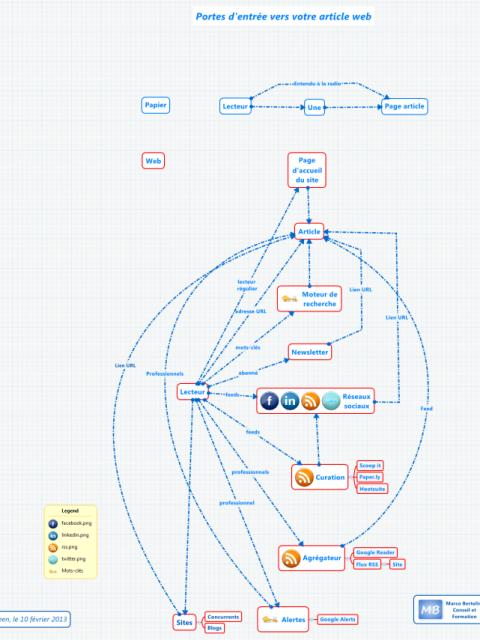 Infographie / HOWTO : Ecrire pour la presse web : Les diverses portes d'entrée  M. Bertolini ( @Formation3_0 )