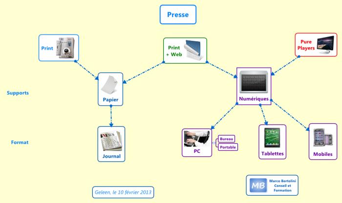 Carte réalisée avec XMind ! Presse : papier, papier et web et pure players