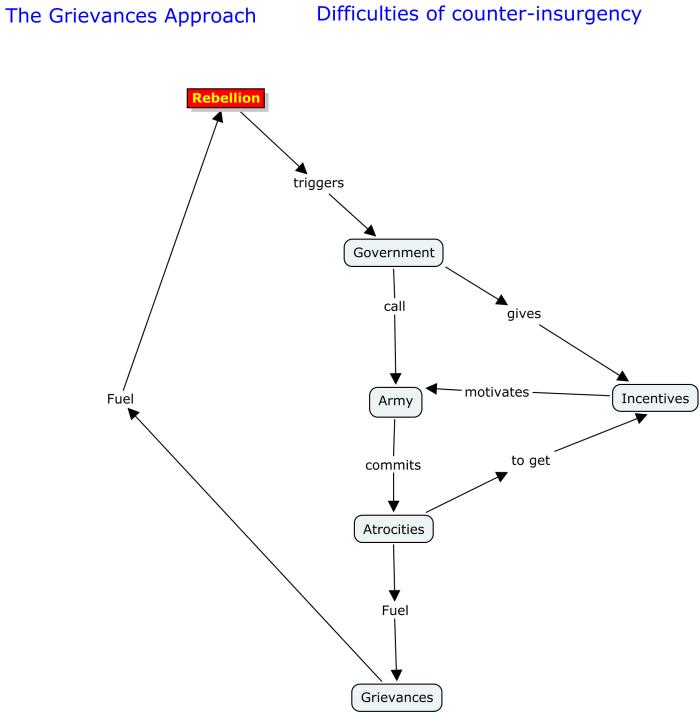 Carte conceptuelle : les difficultés de la contre-insurrection selon Paul Collier
