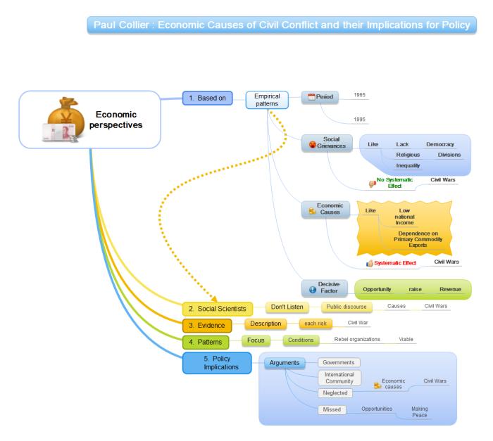 Carte mentale : illustration de la structure d'un texte par une mindmap