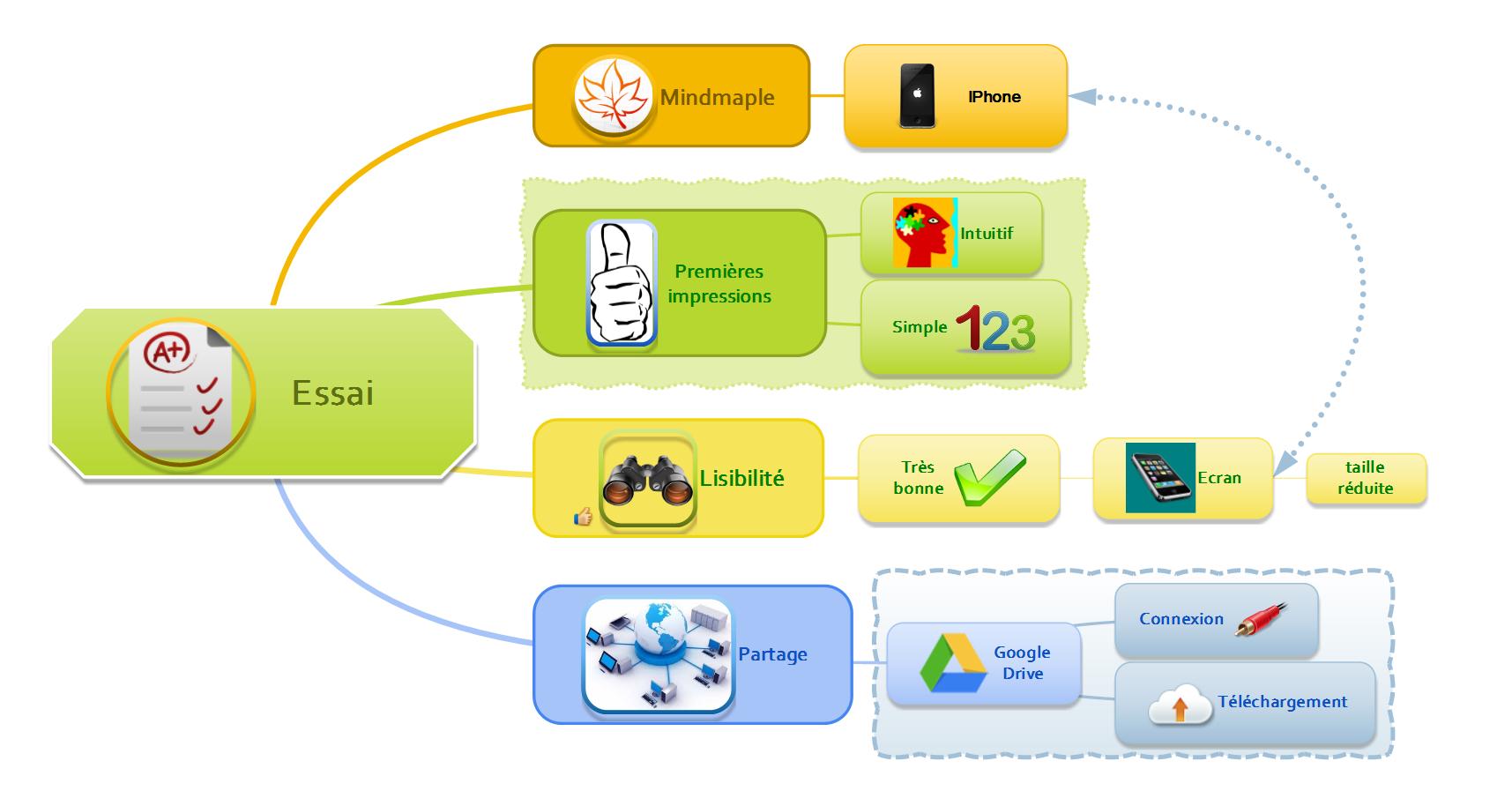 Mindmaple Mindmapping Multiplateforme Collaboratif Et