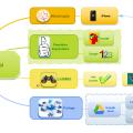 Impressions de la version MindMaple sur iPhone et téléchargement sur Google Drive