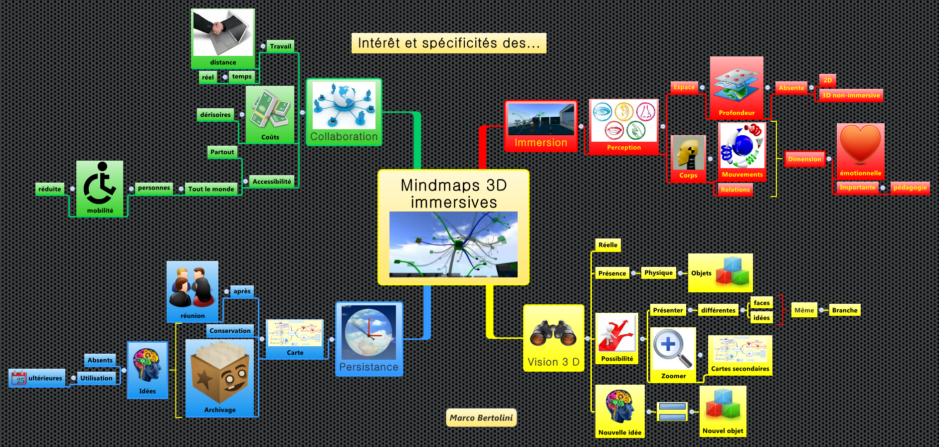 mindmapping   visualisation 3d et mondes immersifs