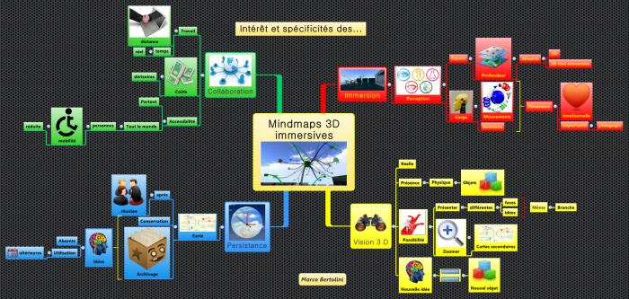 Carte mentale sur l'intérêt et les spécificités des mindmaps 3D en mondes persistants