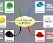 Mindmap illustrant les 6 chapeaux de De Bono et la signification de chaque phase