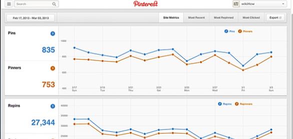 Pinterest a ajouté quatre graphes de type analytics