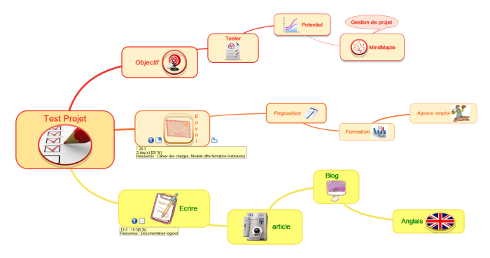 """Carte principale de test des fonctionnalités """"gestion de tâches"""" dans Mindmaple"""