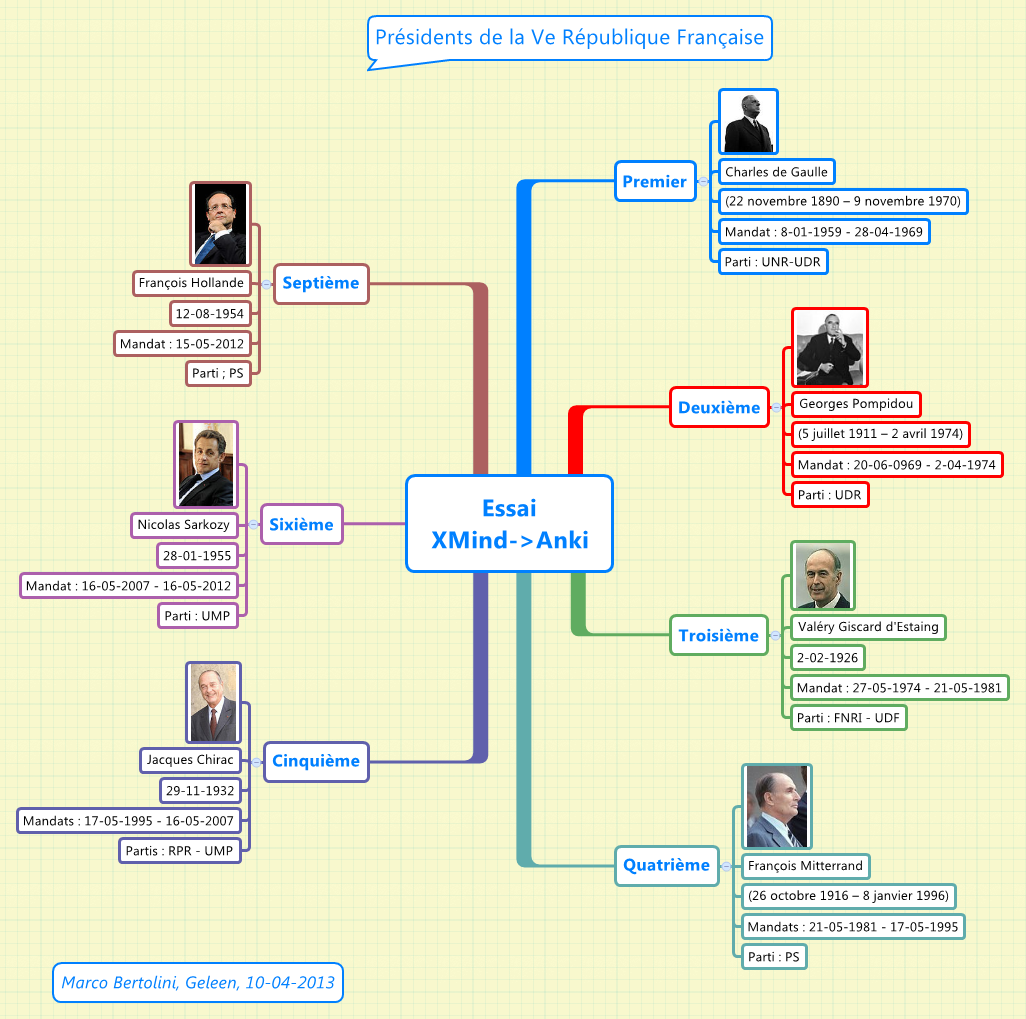 An XMind mind map about the French Presidents to be exported as a deck of Anki flashcards