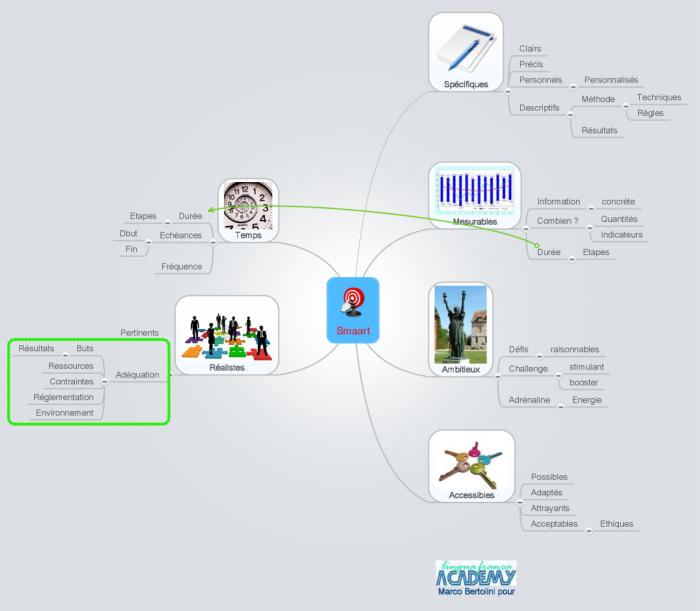 Carte mentale XMind importée dans le logiciel de mindmapping MindMeister
