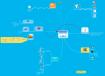 Carte mentale réalisée d'après le test du logiciel de mindmapping MindMeister