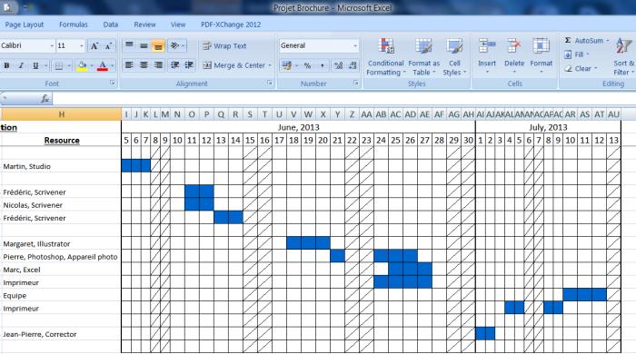Vue sous forme de diagramme de Gantt des données exportées depuis MindMaple vers Excel