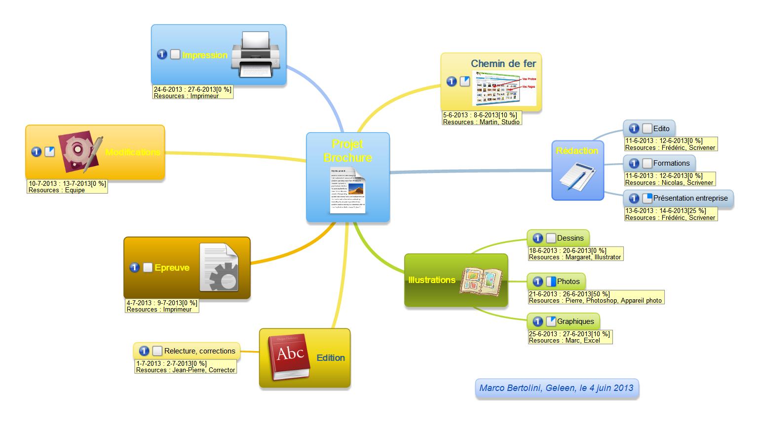 Mindmaple gestion de projet export excel et diagramme de gantt carte mentale ralise avec mindmaple gestion de projet ccuart Choice Image