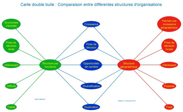 Réalisation d'une carte doubles-bulles avec le logiciel de concept mapping VUE