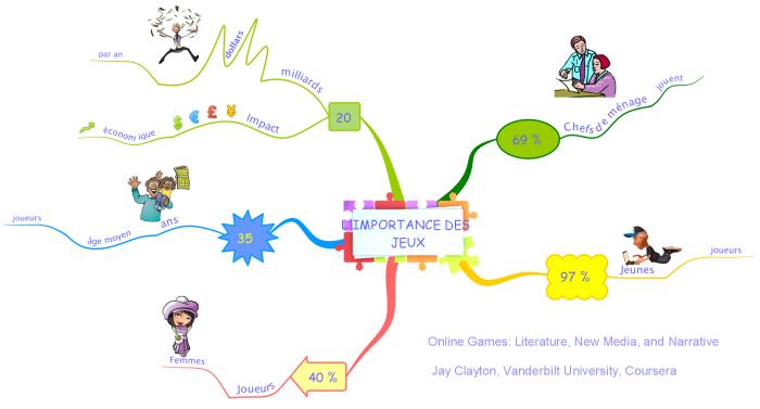 MindMap sur l'importance des jeux vidéos réalisée avec le logiciel de mindmapping iMindMap