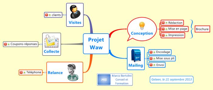 Formation 30 diagramme de gantt du projet avec le diagramme de gantt inclus dans xmind 2013exportez les informations relative la gestion de votre projet dans le tableur de microsoft ccuart Gallery