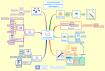Qu'attendre d'un software de mindmapping