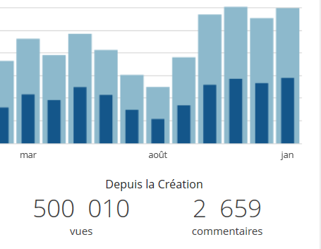 un demi-million de pages vues sur le blog Formation 3.0