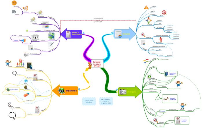 """Quatre étapes pour concevoir un cours en ligne selon le """"design éducatif"""""""