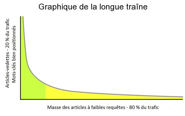 Graphique illustrant la distribution des articles autour de la longue traine