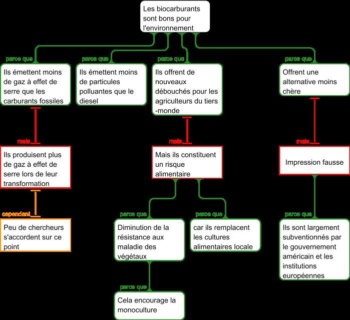 Carte argumentaire réalisée avec Rationale illustrant les avantages et inconvénients des carburants dits verts
