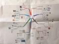 mindmap d'instructions pour un exposé à l'école primaire
