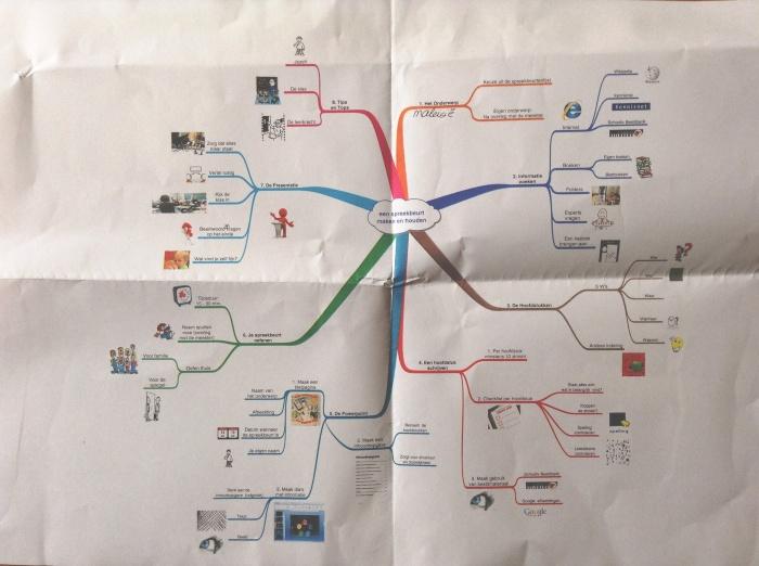 une mindmap pour expliquer comment faire un expos u00e9  u00e0 l u2019 u00e9cole  u2013 formation 3 0