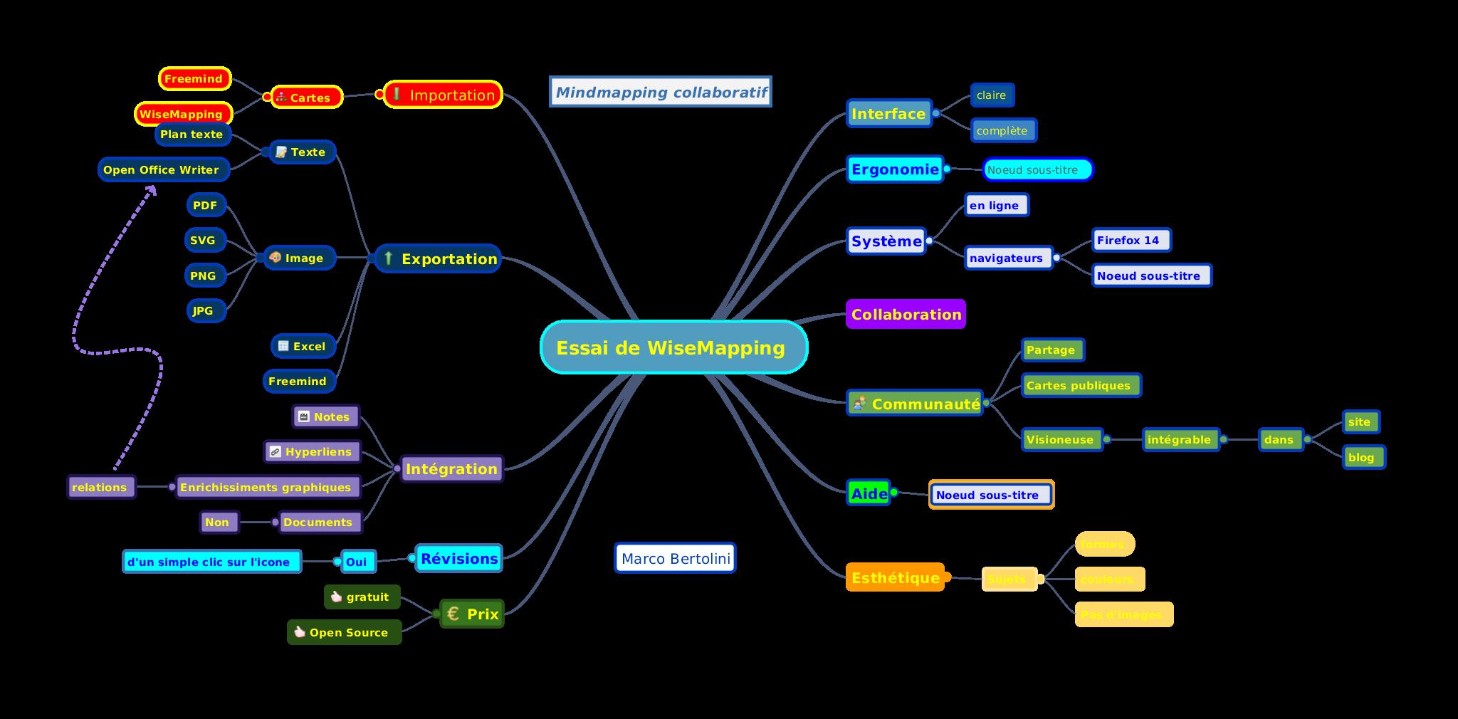 Wisemapping du mindmapping collaboratif gratuit et open for Site francais