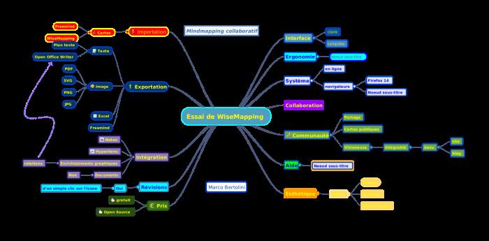 mindmap réalisée avec le logiciel en ligne de mindmapping wisemapping