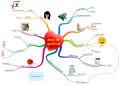 Mindmap ou carte de gratitude pour retrouver le moral et les idées positives