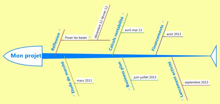 Ishikawa inversé ou arête de poisson à gauche - ligne du temps d'un projet de création d'entreprise