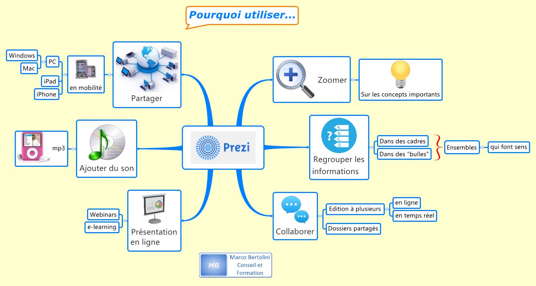 Bien-aimé Pourquoi utiliser Prezi pour créer vos présentations ? – Formation 3.0 LD43