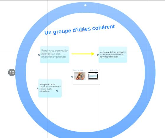 Regroupement d'idées ou d'objets dans un encadré circulaire pour une présentation Prezi