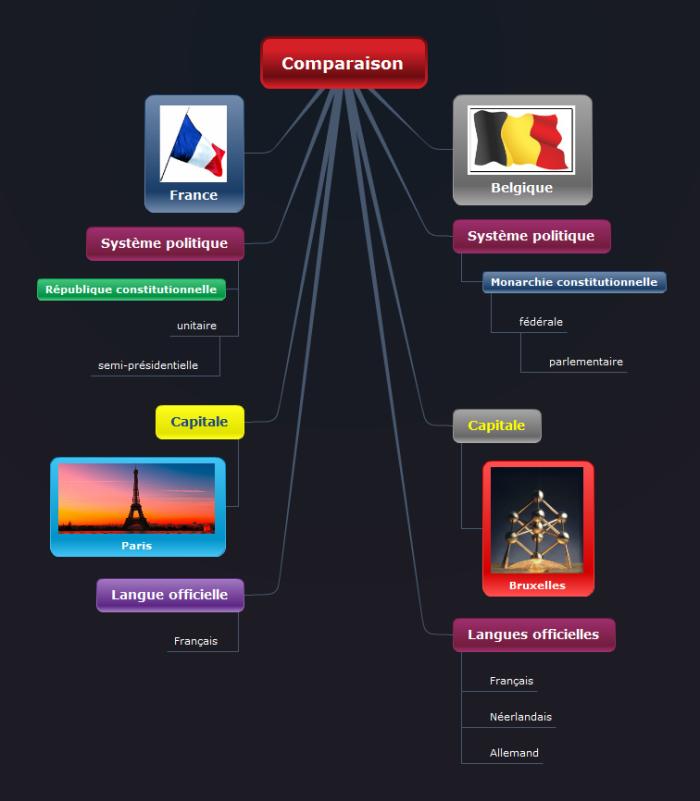 Comparaison de la Belgique et de la France avec une structure Fractionnement vers le bas de Mindomo