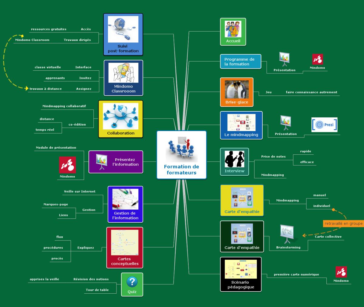 formation mindmapping pour formateurs et enseignants