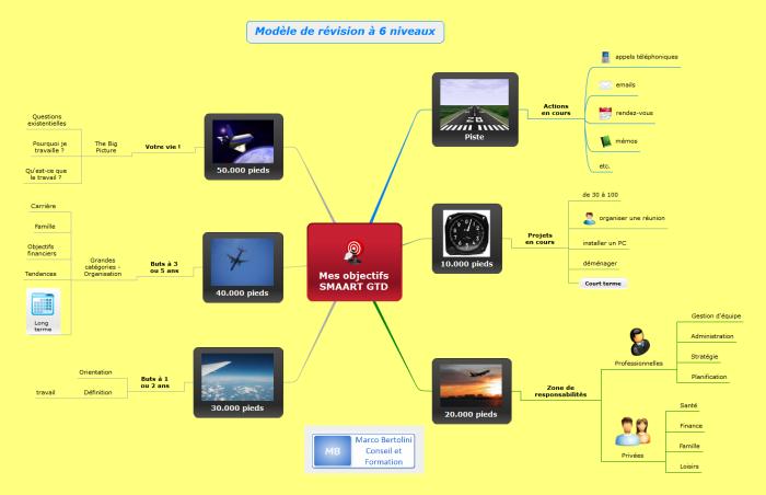 Résultat de l'exportation d'une carte mentale XMind sur les six niveaux de visualisation d'objectifs dans GTD vers Mindomo