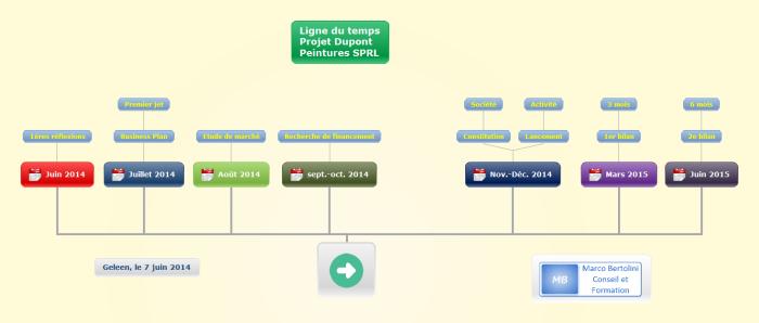 Ligne du temps établie avec le logiciel de mindmpping Mindomo : visualisez toutes les étapes de votre projet