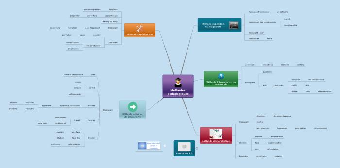 Carte mentale mindomo sur les différentes méthodes pédagogiques