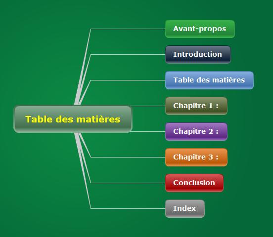 Carte mentale ou mindmap droite : structure du logiciel de mindmapping Mindomo particulièrement bien adaptée aux tables des matières et à la structuration de documents