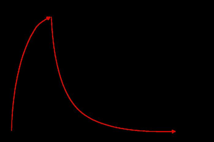 Courbe de Hermann Ebbinghaus montrant les courbes de rétention et d'oubli