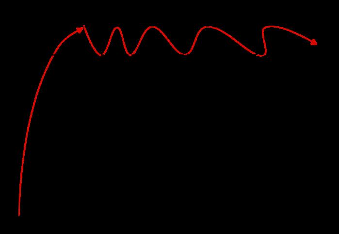 Courbe illustrant l'impact des répétitions espacées sur la mémoire à long terme de ce que nous étudions