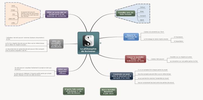 Mindmap mindomo sur la philosophie de Scrivener