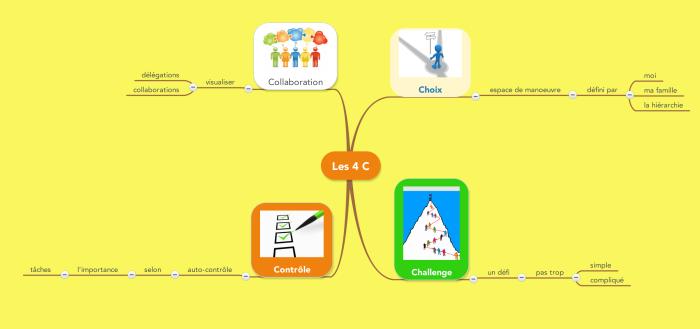 Carte mentale Mindmeister à convertir en mindmap Mindomo avec la fonction Import