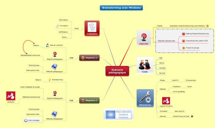 Comment organiser ses idées lorsqu'on réfléchit à un scénario pédagogique avec une mindmap Mindomo