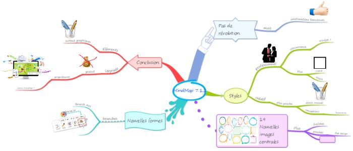 """Nouveau style de mindmap """"créatif"""" du logiciel de mindmapping iMindMap 7.1.2"""