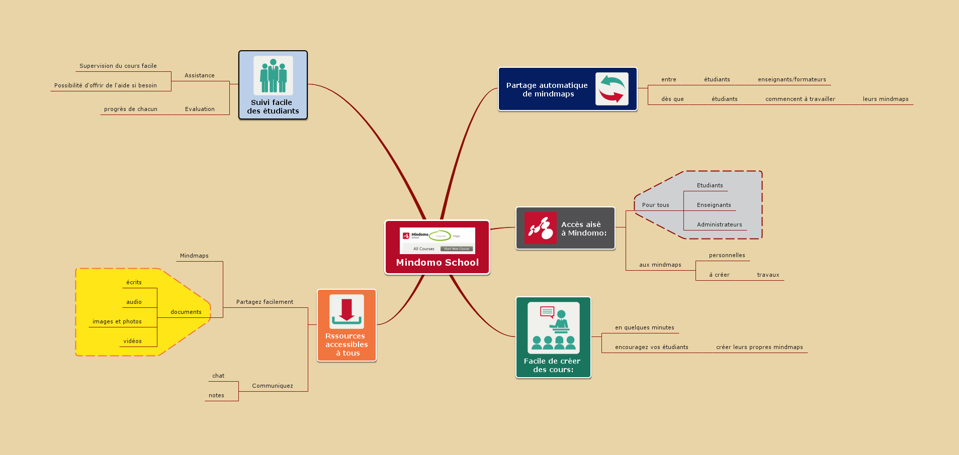 mindomo school   mindmapping  e